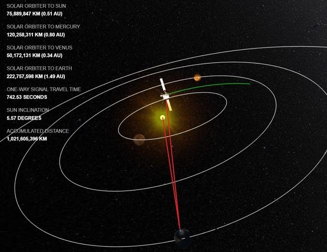 Solar orbit ESA