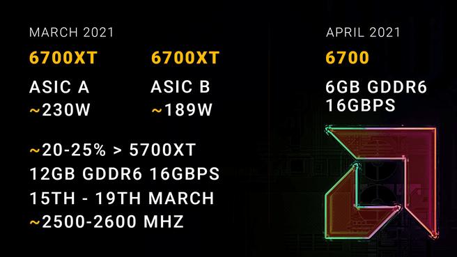 AMD Radeon RX 6700 XT rumors via Coreteks