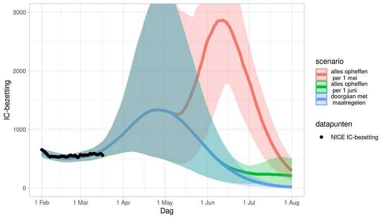 The third (blue) and fourth (red) wave, which RIVM models see looming when measurements are released very quickly.  RIVM's photo