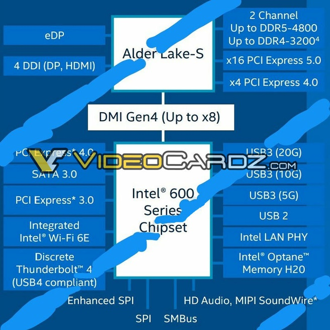 Intel Alder Lake 600 chipset specifications via VideoCardz