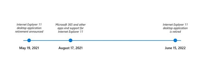 Microsoft Internet Explorer - Timeline