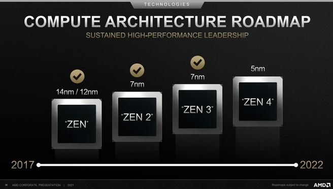AMD Zen 4 Roadmap