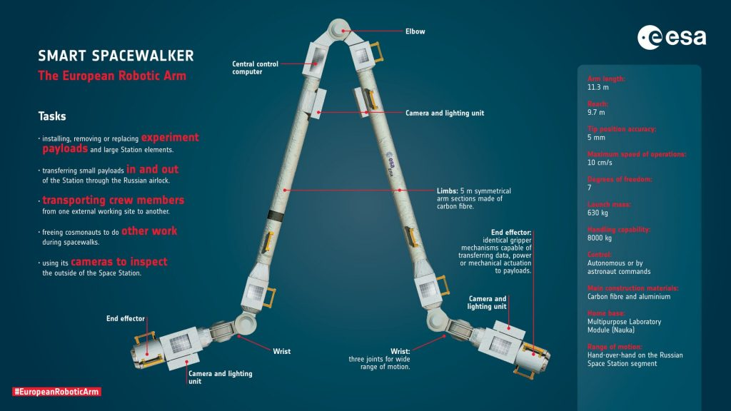 Dutch robot arm (finally) goes to space