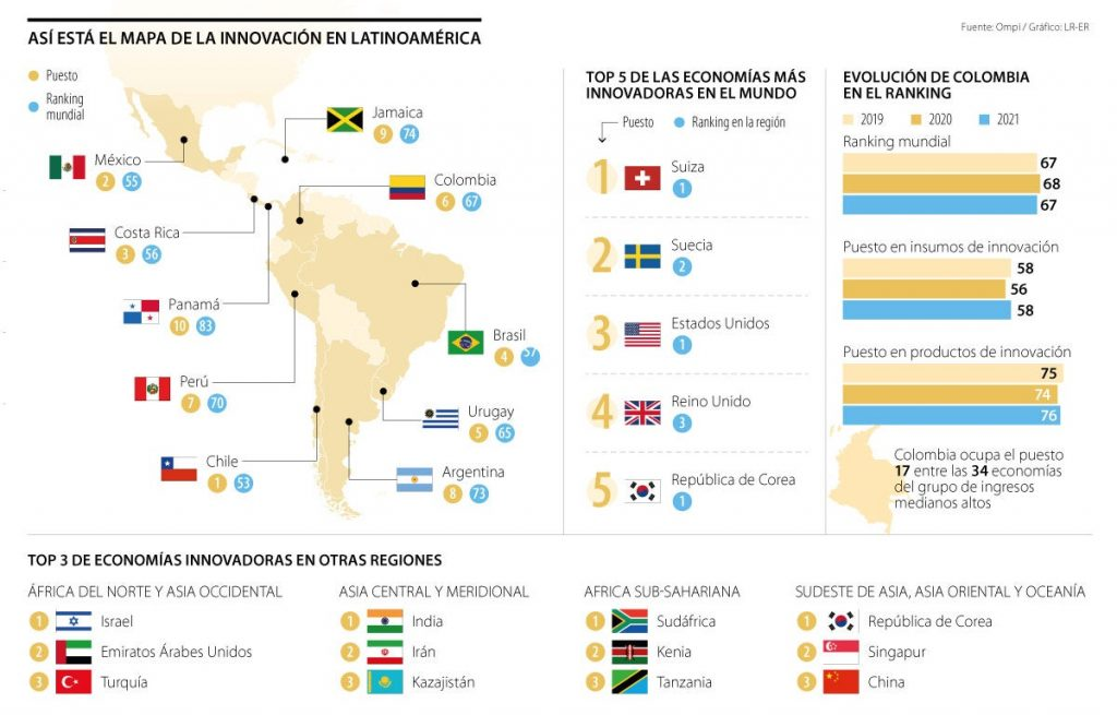 Chile, the most innovative economy in the region, according to the Global Innovation Index