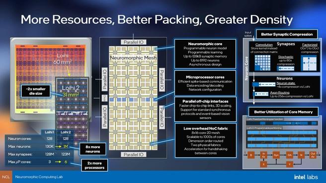 Intel Loihi 2